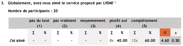 Satisfaction clients LVDM
